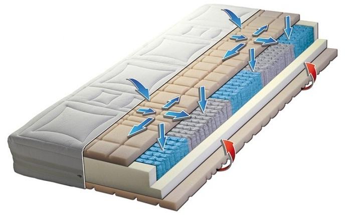 LUXUSNÍ MATRACE AIR SLEEP 9000